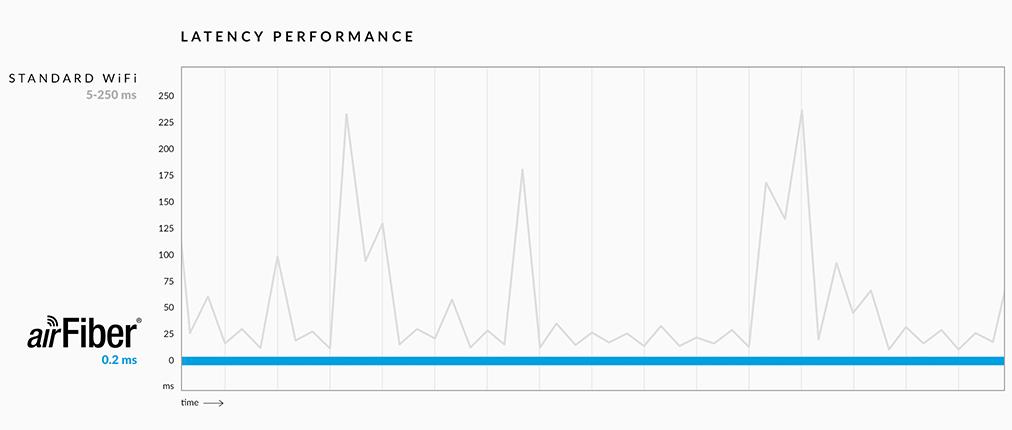 latency-performance-image